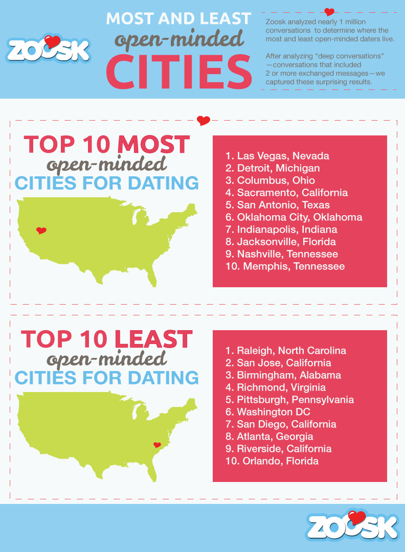 Final Zoosk_Most-and-Least-Understanding-Top-Cities-Infographic_Web_4.14.14