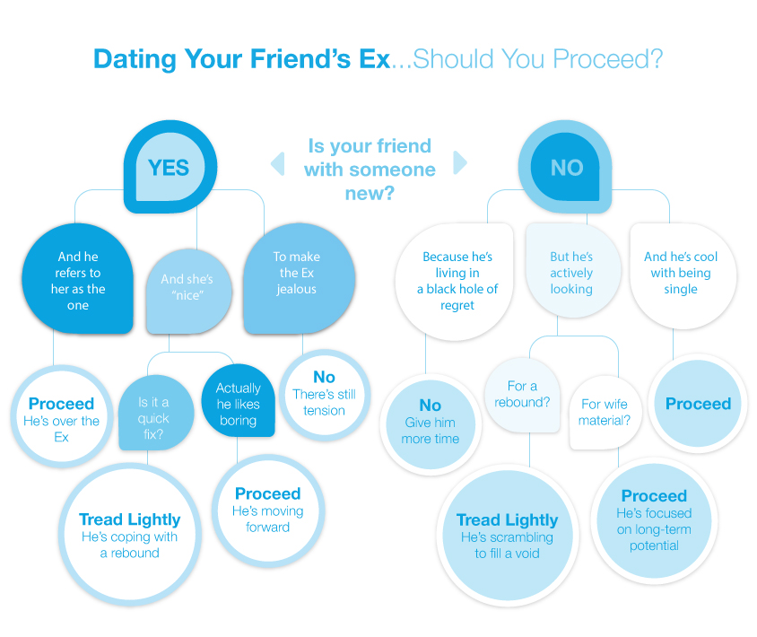 Rules for dating an exs friend