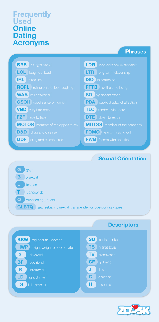 Acronyms used on dating sites