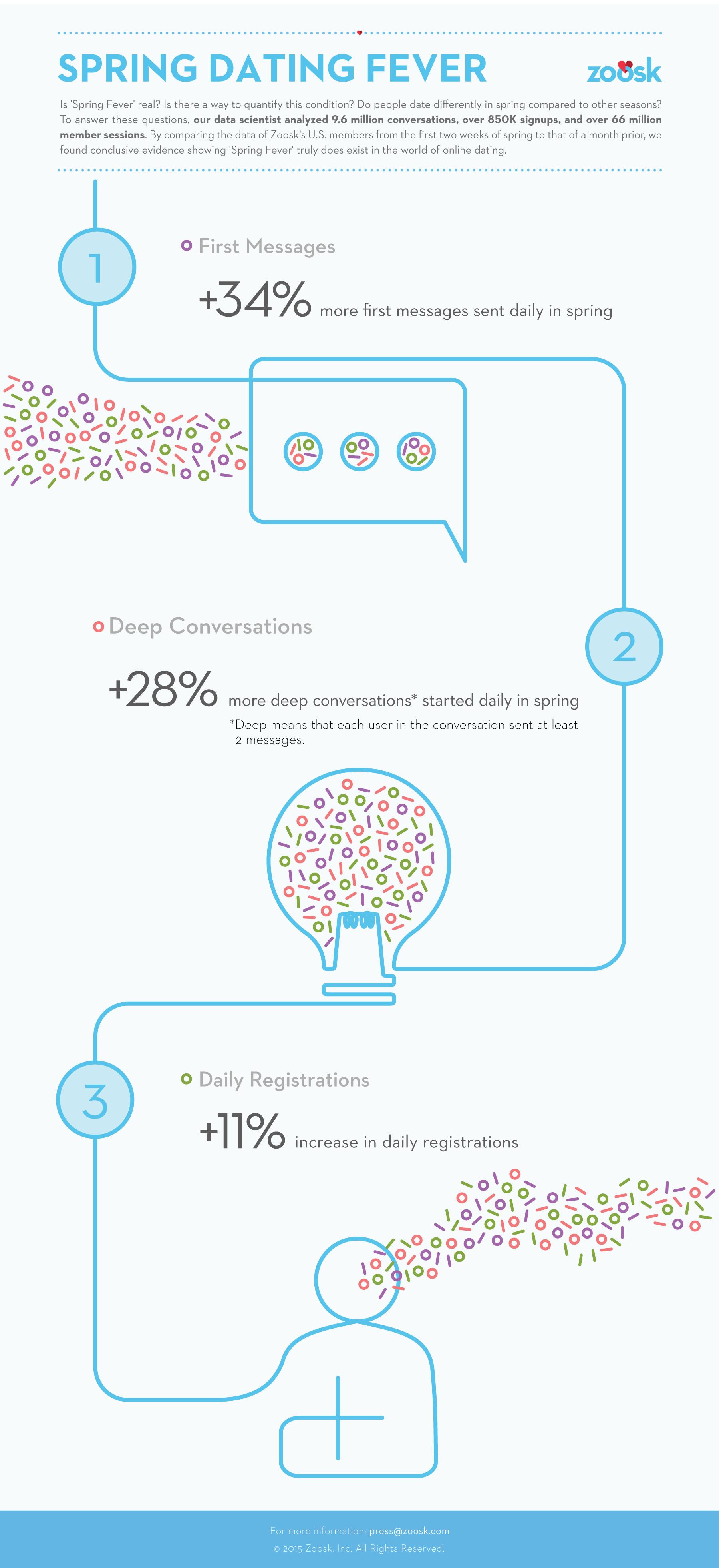 Spring_Fever_infographic_V5