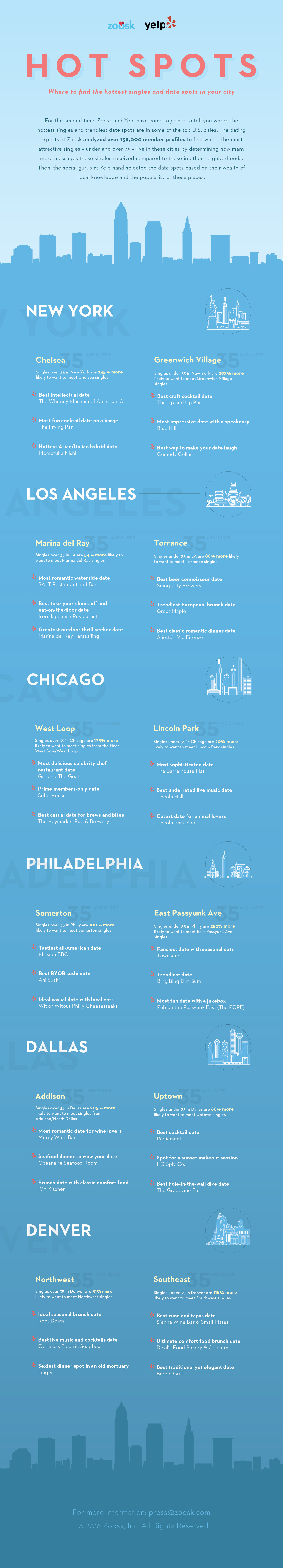 A dating infographic that explains where the hottest singles in your city are.