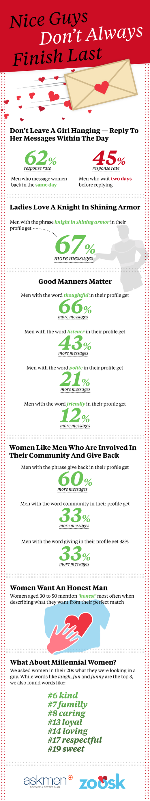 An infographic about being a nice guy while online dating.