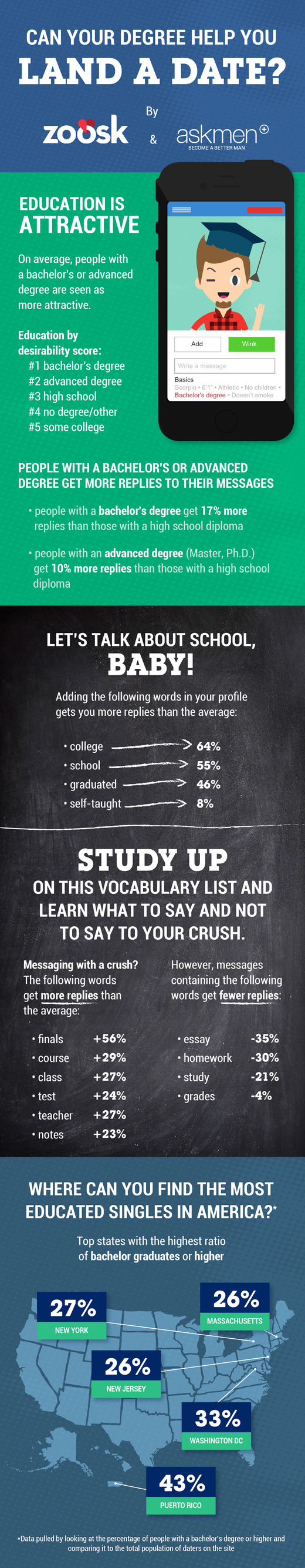 Education levels of online daters infographic. To read all the information check out the stats below.