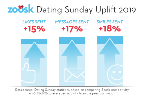 Zoosk Dating Sunday infographic showing on site uplift