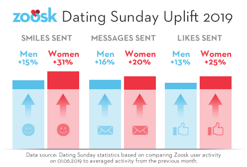 Zoosk Dating Sunday graphic showing uplift by gender in 2019